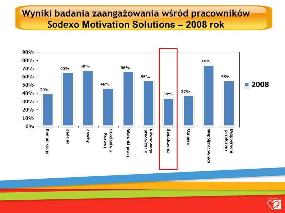 Wyniki badania zaangażowania wśród pracowników Sodexo Motivation Solutions – 2008 rok TRZY FILARY ŚWIADCZEŃ W SODEXO NAGRODY JUBILEUSZOWE TRZY FILARY ŚWIADCZEŃ W SODEXO 39% 65% 68% 46% 66% 55% 34% 37% 74% 55% 0% 10% 20% 30% 40% 50% 60% 70% 80% 90% Komunikacja ZadaniaZasoby Szkolenia & Rozwój Warunki pracy Równowaga praca/życie ŚwiadczeniaUznanie Współpracownicy Bezpośredni przełożony 2008