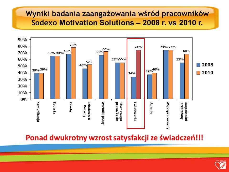 39% 65% 68% 46% 66% 55% 34% 37% 74% 55% 39% 65% 78% 52% 72% 55% 74% 40% 74% 68% 0% 10% 20% 30% 40% 50% 60% 70% 80% 90% Komunikacja ZadaniaZasoby Szkolenia & Rozwój Warunki pracy Równowaga praca/życie ŚwiadczeniaUznanie Współpracownicy Bezpośredni przełożony 2008 2010 Ponad dwukrotny wzrost satysfakcji ze świadczeń!!.