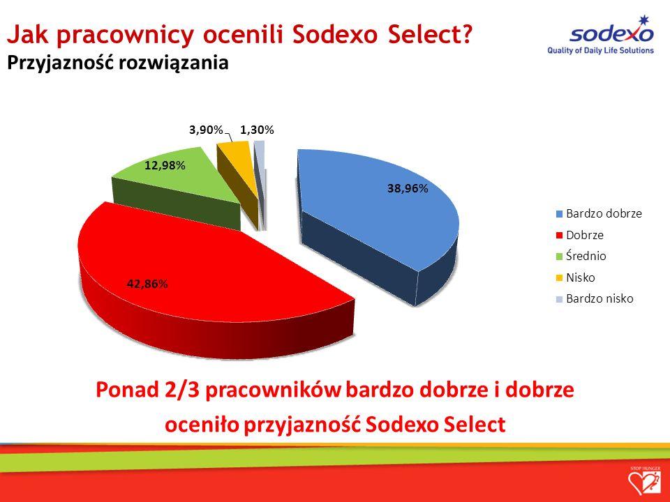 Jak pracownicy ocenili Sodexo Select.