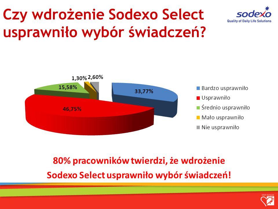Czy wdrożenie Sodexo Select usprawniło wybór świadczeń.