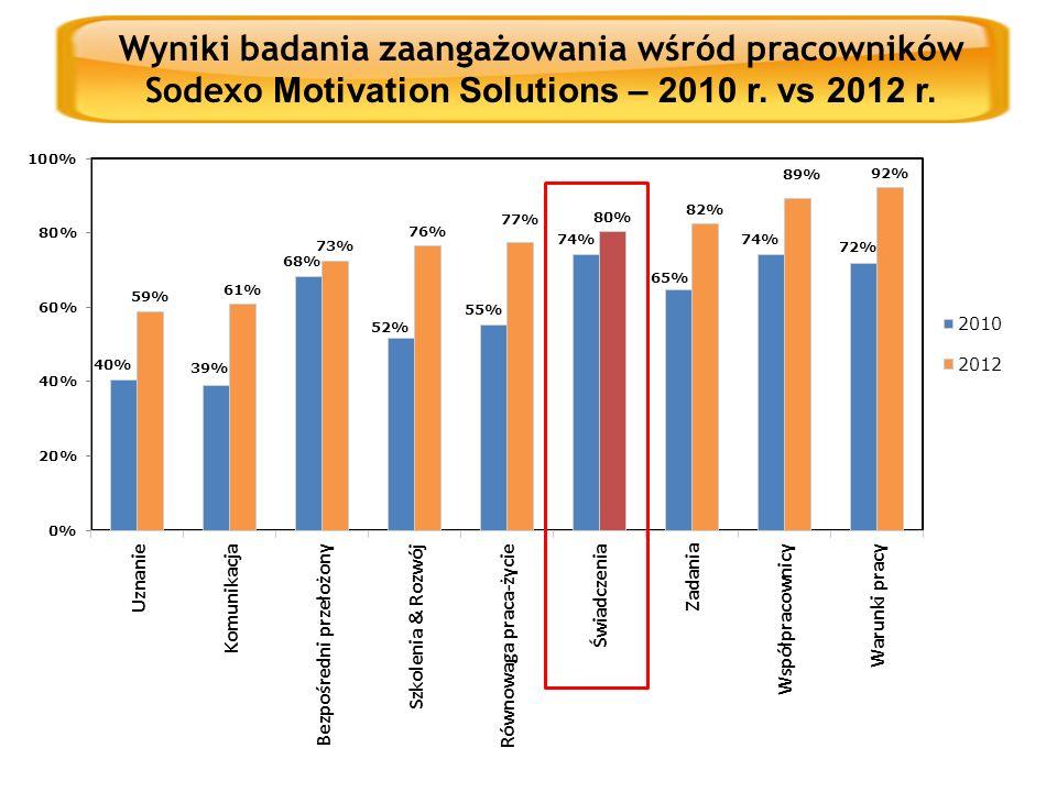 Wyniki badania zaangażowania wśród pracowników Sodexo Motivation Solutions – 2010 r. vs 2012 r.