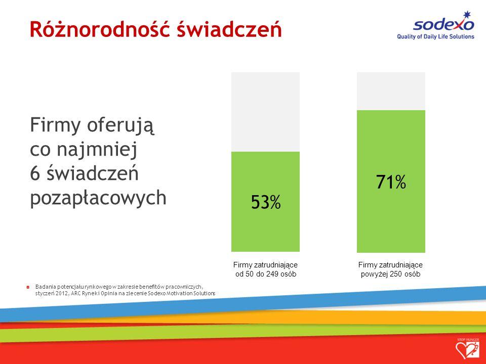53% 71% Firmy zatrudniające od 50 do 249 osób Firmy zatrudniające powyżej 250 osób Różnorodność świadczeń Badania potencjału rynkowego w zakresie benefitów pracowniczych, styczeń 2012, ARC Rynek i Opinia na zlecenie Sodexo Motivation Solutions Firmy oferują co najmniej 6 świadczeń pozapłacowych