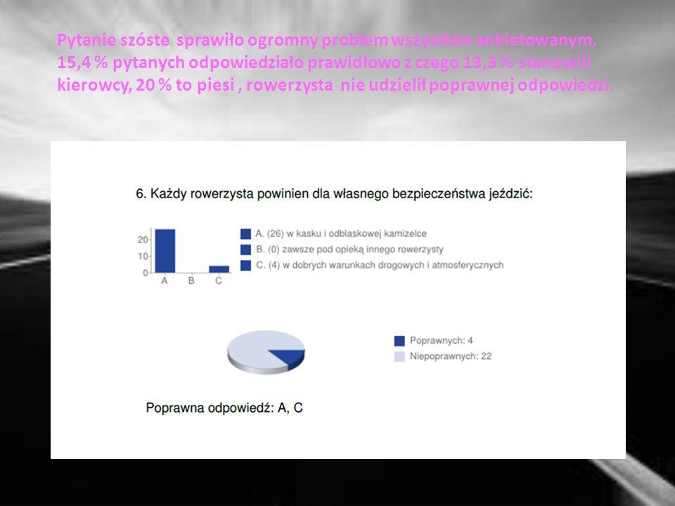 Pytanie piąte 53,8 % pytanych odpowiedziało prawidłowo z czego 46,7 % stanowili kierowcy, 70 % to piesi, rowerzysta ponownie udzielił nieprawidłowej odpowiedzi.