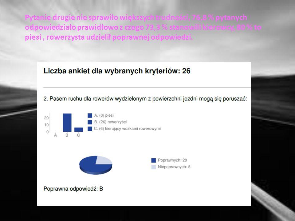 Teraz podsumujmy wyniki Ankiet Eksperta Ruchu Drogowego, które przeprowadziliśmy wśród 26 mieszkańców Makowa Mazowieckiego.