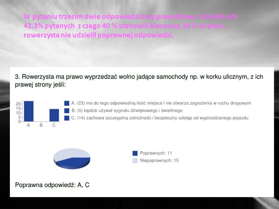 Pytanie drugie nie sprawiło większych trudności, 76,8 % pytanych odpowiedziało prawidłowo z czego 73,3 % stanowili kierowcy, 80 % to piesi, rowerzysta udzielił poprawnej odpowiedzi.
