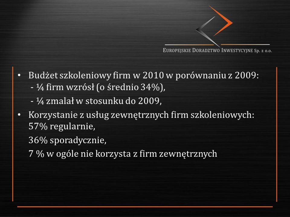 Budżet szkoleniowy firm w 2010 w porównaniu z 2009: - ¼ firm wzrósł (o średnio 34%), - ¼ zmalał w stosunku do 2009, Korzystanie z usług zewnętrznych firm szkoleniowych: 57% regularnie, 36% sporadycznie, 7 % w ogóle nie korzysta z firm zewnętrznych.