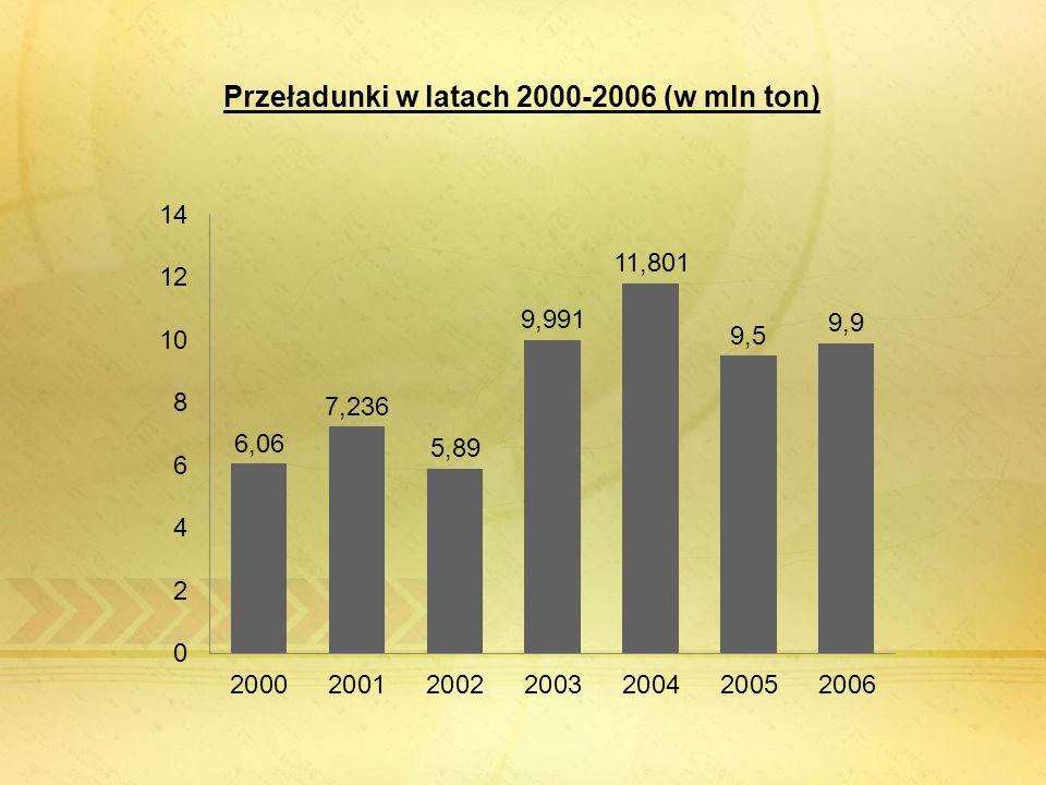 Przeładunki w latach 2000-2006 (w mln ton)