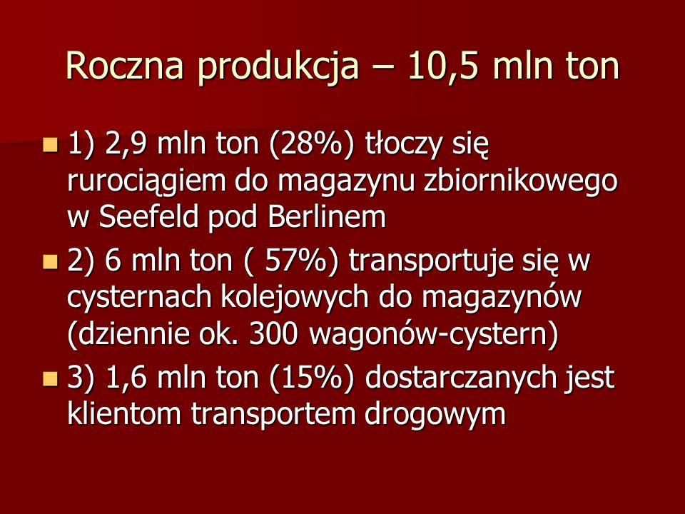 Roczna produkcja – 10,5 mln ton 1) 2,9 mln ton (28%) tłoczy się rurociągiem do magazynu zbiornikowego w Seefeld pod Berlinem 1) 2,9 mln ton (28%) tłoc