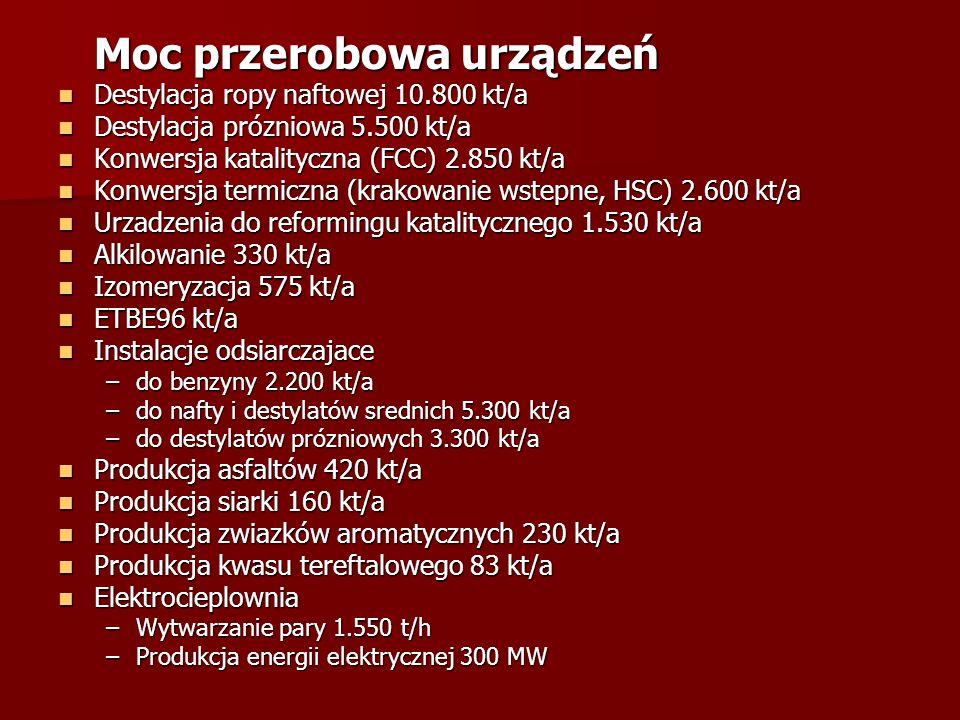 Glówne produkty przeróbki ropy naftowej Gazy plynne (propan, butan, propylen) 440 kt/a Gazy plynne (propan, butan, propylen) 440 kt/a Benzyny 3.000 kt/a Benzyny 3.000 kt/a Olej napedowy 3.800 kt/a Olej napedowy 3.800 kt/a Olej opalowy superlekki 1.100 kt/a Olej opalowy superlekki 1.100 kt/a Paliwo do silników lotniczych 430 kt/a Paliwo do silników lotniczych 430 kt/a Olej opalowy ciezki 700 kt/a Olej opalowy ciezki 700 kt/a Asfalty 310 kt/a Asfalty 310 kt/a Produkty petrochemiczne / inne Zwiazki aromatyczne (benzol, toluen, ksyleny) 165 kt/a Zwiazki aromatyczne (benzol, toluen, ksyleny) 165 kt/a Kwas tereftalowy 85 kt/a Kwas tereftalowy 85 kt/a Siarka 125 kt/a Siarka 125 kt/a Siarczan sodowy 8 kt/a Siarczan sodowy 8 kt/a