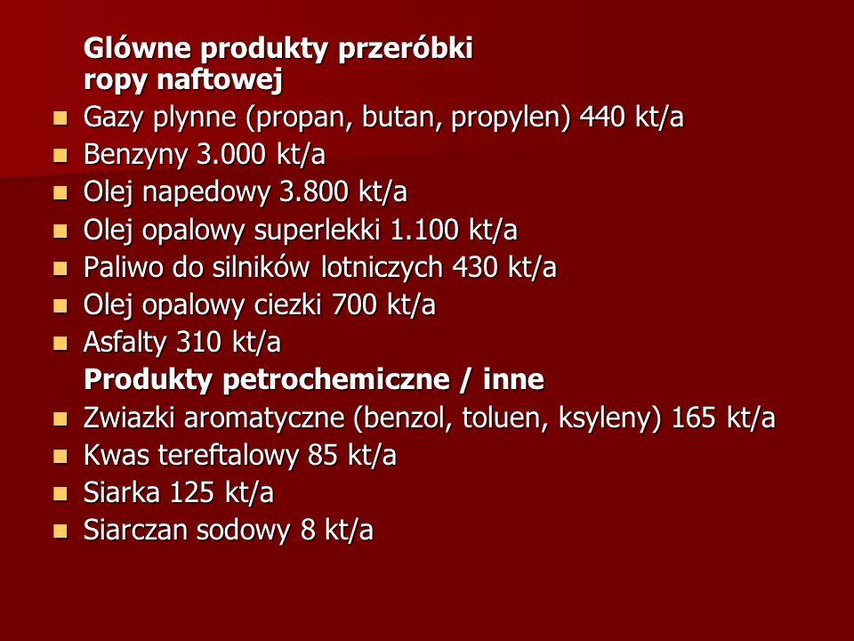 Glówne produkty przeróbki ropy naftowej Gazy plynne (propan, butan, propylen) 440 kt/a Gazy plynne (propan, butan, propylen) 440 kt/a Benzyny 3.000 kt