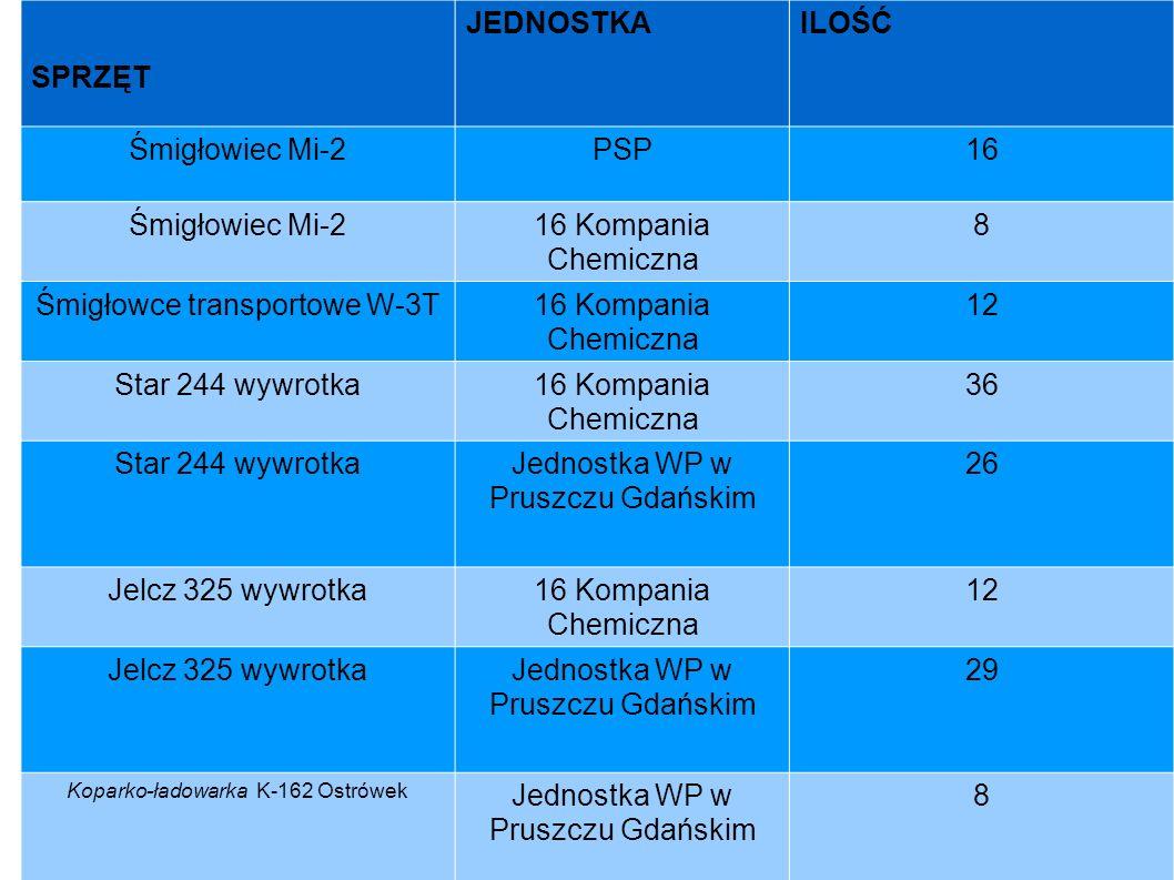 SPRZĘT JEDNOSTKAILOŚĆ Śmigłowiec Mi-2PSP16 Śmigłowiec Mi-216 Kompania Chemiczna 8 Śmigłowce transportowe W-3T16 Kompania Chemiczna 12 Star 244 wywrotk