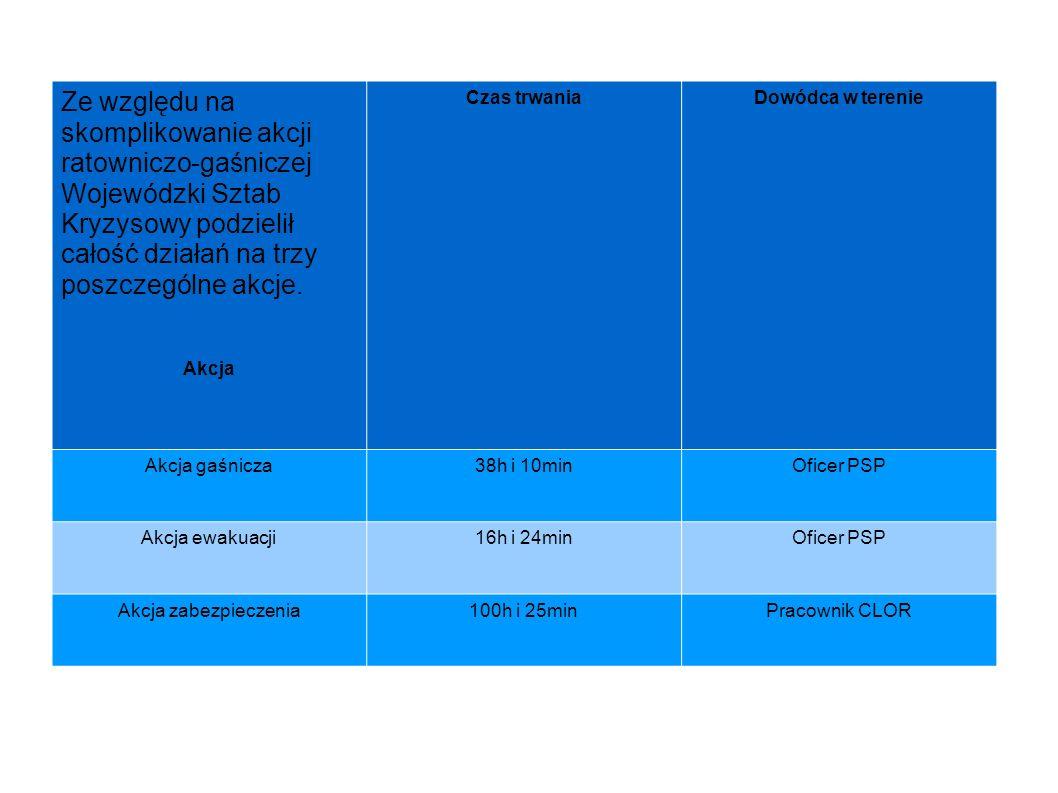 Ze względu na skomplikowanie akcji ratowniczo-gaśniczej Wojewódzki Sztab Kryzysowy podzielił całość działań na trzy poszczególne akcje. Akcja Czas trw