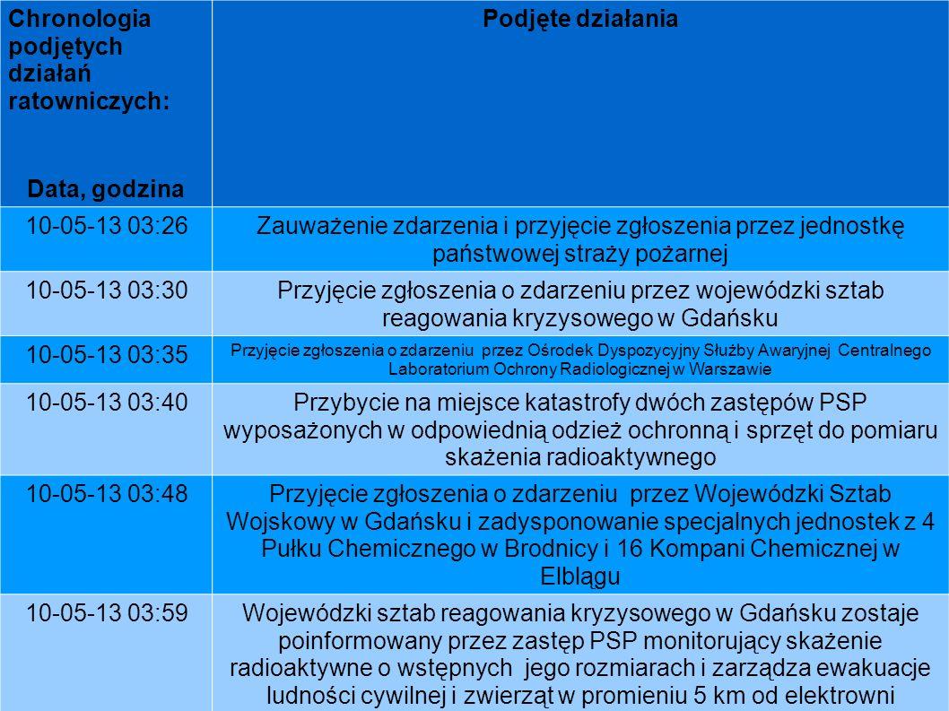Chronologia podjętych działań ratowniczych: Data, godzina Podjęte działania 10-05-13 03:26Zauważenie zdarzenia i przyjęcie zgłoszenia przez jednostkę
