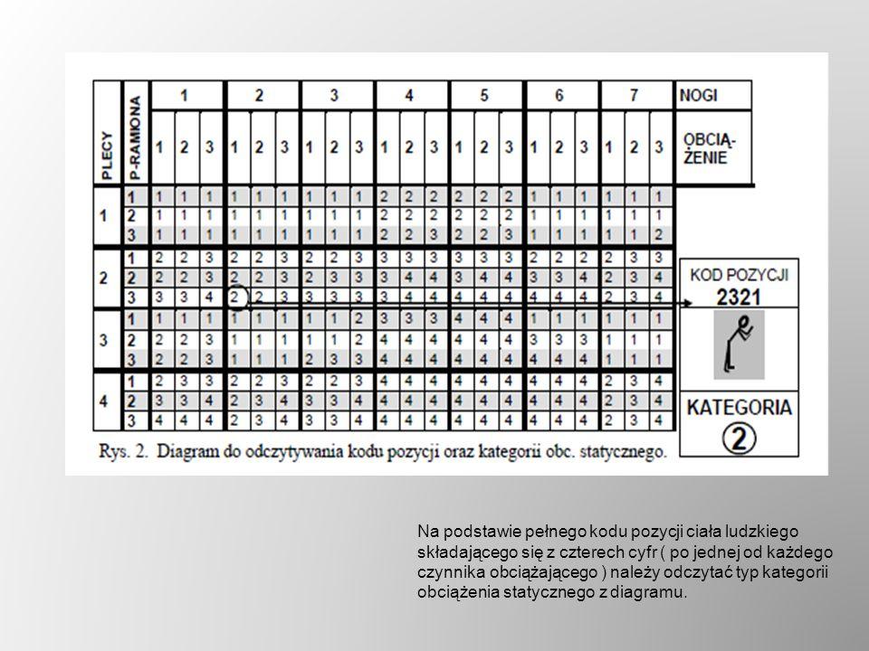 Na podstawie pełnego kodu pozycji ciała ludzkiego składającego się z czterech cyfr ( po jednej od każdego czynnika obciążającego ) należy odczytać typ