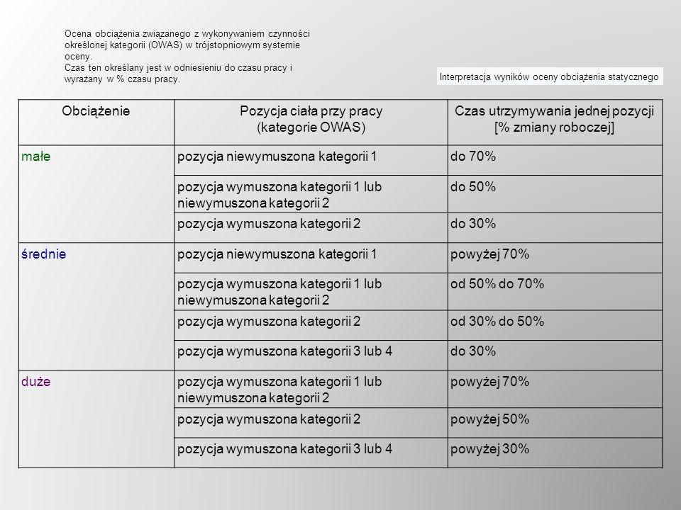 ObciążeniePozycja ciała przy pracy (kategorie OWAS) Czas utrzymywania jednej pozycji [% zmiany roboczej] małepozycja niewymuszona kategorii 1do 70% po