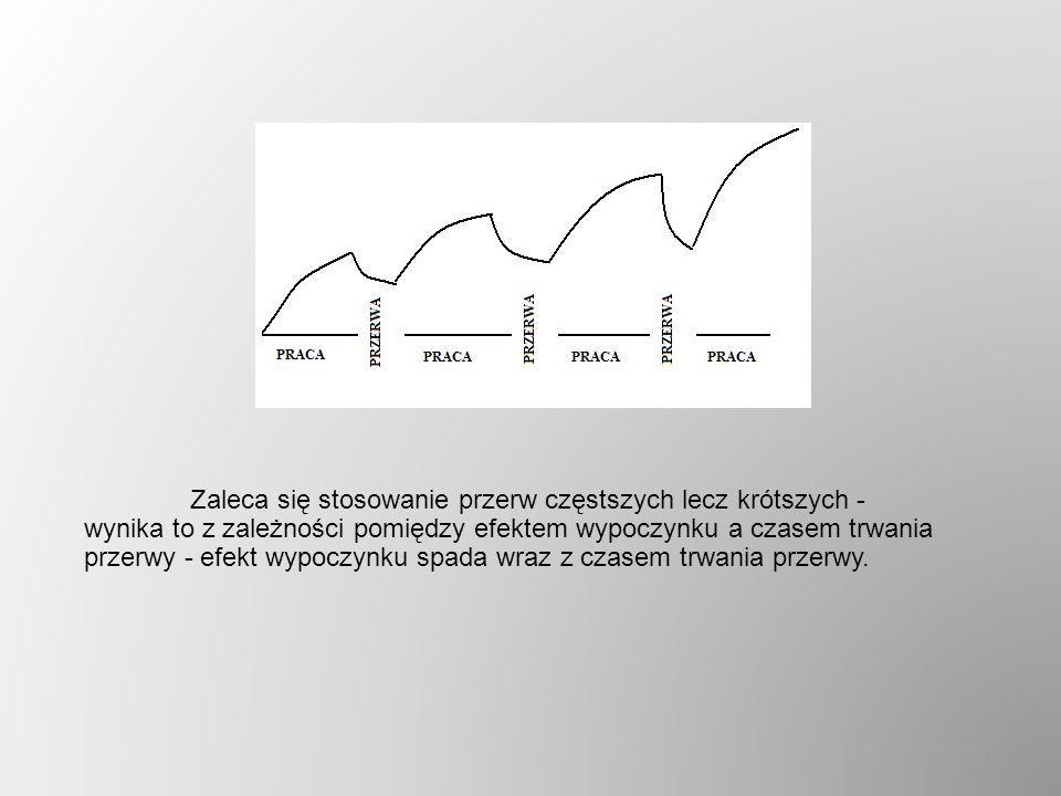 Zaleca się stosowanie przerw częstszych lecz krótszych - wynika to z zależności pomiędzy efektem wypoczynku a czasem trwania przerwy - efekt wypoczynk