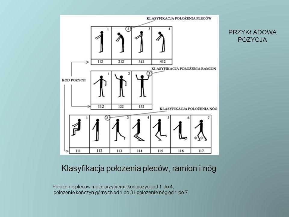 Klasyfikacja położenia pleców, ramion i nóg Położenie pleców może przybierać kod pozycji od 1 do 4, położenie kończyn górnych od 1 do 3 i położenie nó