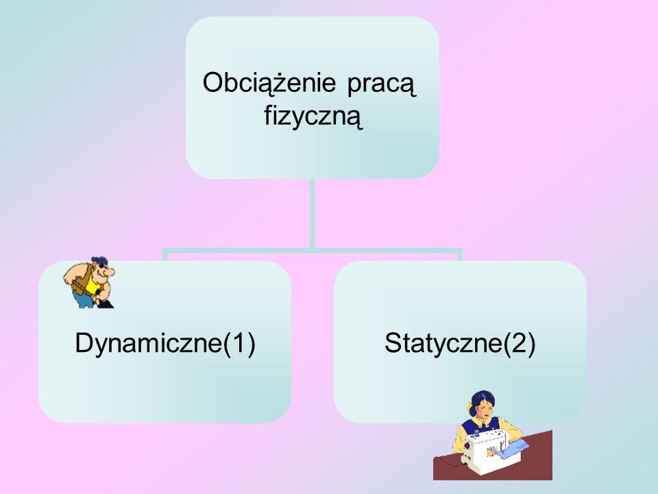 Obciążenie pracą fizyczną Dynamiczne(1)Statyczne(2)
