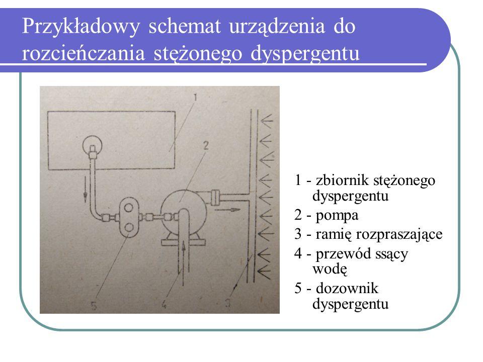 Przykładowy schemat urządzenia do rozcieńczania stężonego dyspergentu 1 - zbiornik stężonego dyspergentu 2 - pompa 3 - ramię rozpraszające 4 - przewód