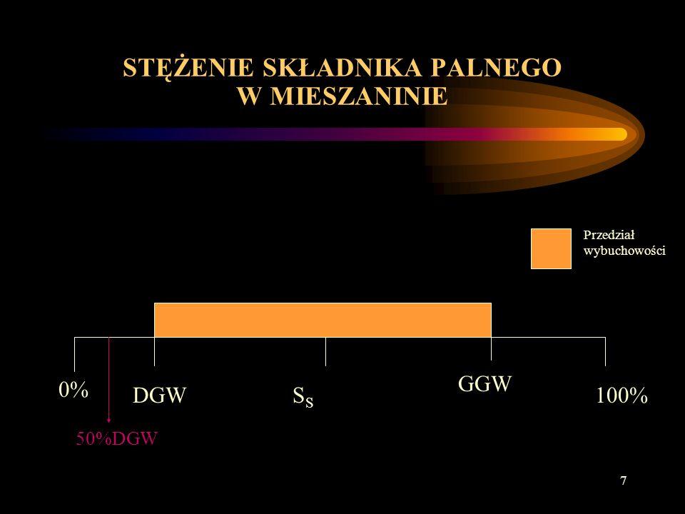 27 METODY ZABEZPIECZENIA PRZED WYBUCHAMI 2.Eliminacja źródeł zapłonu 2.1.