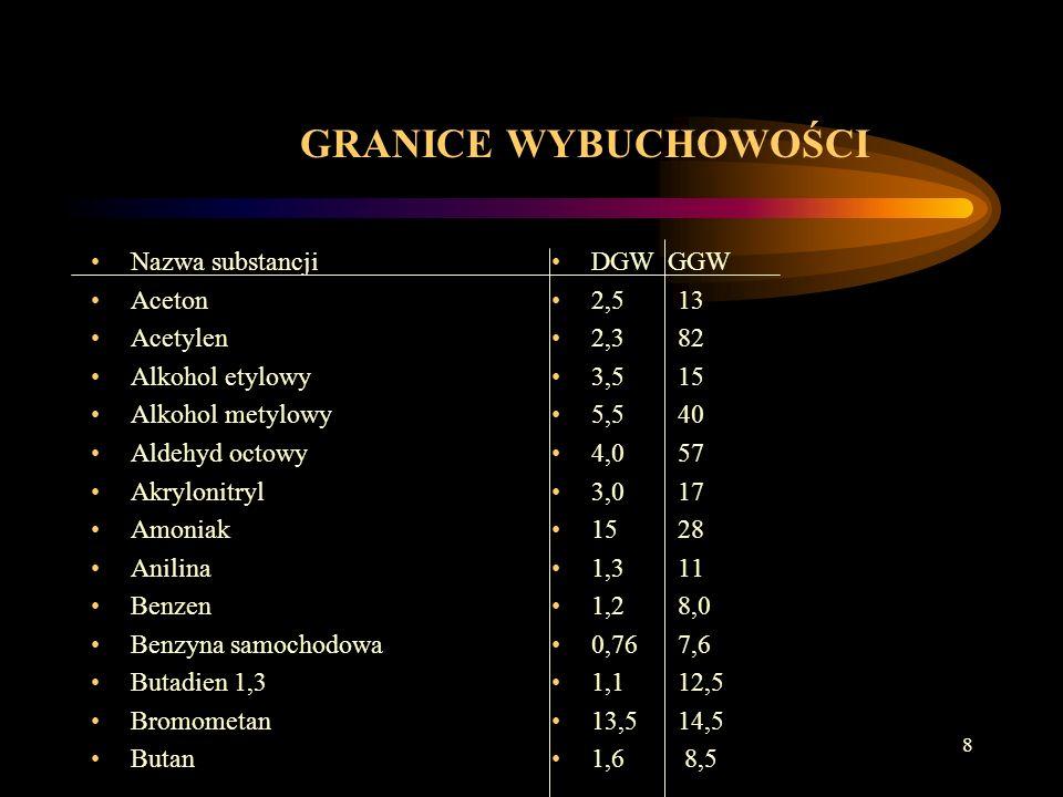 8 GRANICE WYBUCHOWOŚCI Nazwa substancji Aceton Acetylen Alkohol etylowy Alkohol metylowy Aldehyd octowy Akrylonitryl Amoniak Anilina Benzen Benzyna samochodowa Butadien 1,3 Bromometan Butan DGW GGW 2,5 13 2,3 82 3,5 15 5,5 40 4,0 57 3,0 17 15 28 1,3 11 1,2 8,0 0,76 7,6 1,1 12,5 13,5 14,5 1,6 8,5