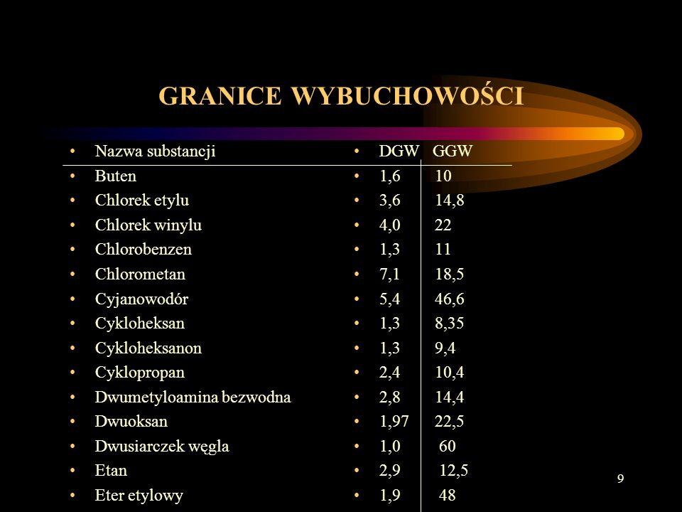9 GRANICE WYBUCHOWOŚCI Nazwa substancji Buten Chlorek etylu Chlorek winylu Chlorobenzen Chlorometan Cyjanowodór Cykloheksan Cykloheksanon Cyklopropan Dwumetyloamina bezwodna Dwuoksan Dwusiarczek węgla Etan Eter etylowy DGW GGW 1,6 10 3,6 14,8 4,0 22 1,3 11 7,1 18,5 5,4 46,6 1,3 8,35 1,3 9,4 2,4 10,4 2,8 14,4 1,97 22,5 1,0 60 2,9 12,5 1,9 48