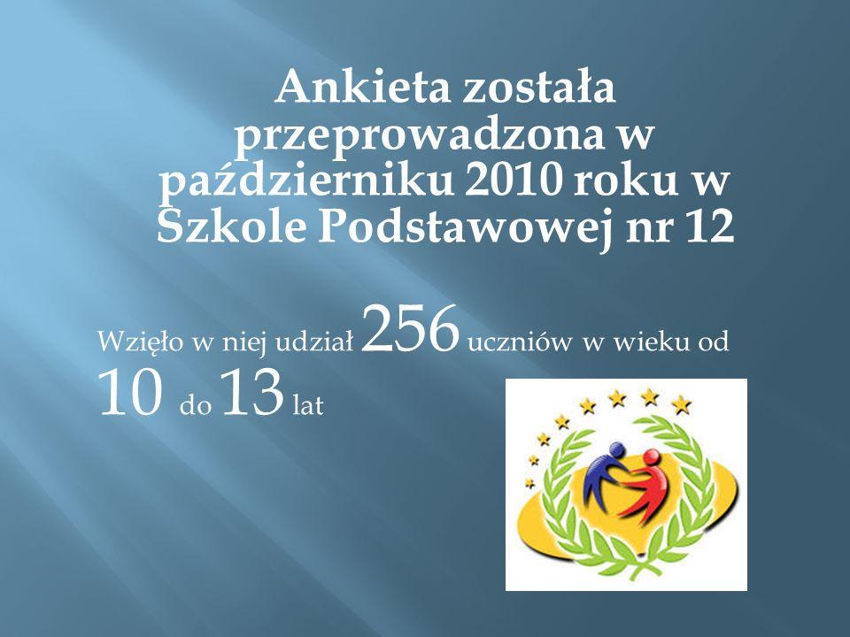 Ankieta została przeprowadzona w październiku 2010 roku w Szkole Podstawowej nr 12 Wzięło w niej udział 256 uczniów w wieku od 10 do 13 lat