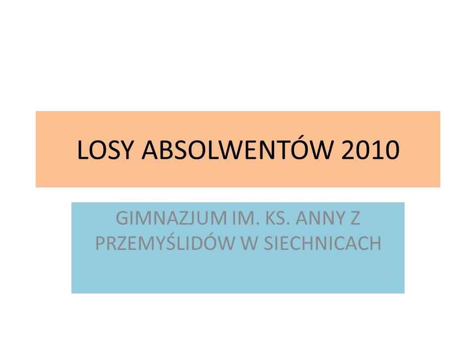LOSY ABSOLWENTÓW 2010 GIMNAZJUM IM. KS. ANNY Z PRZEMYŚLIDÓW W SIECHNICACH