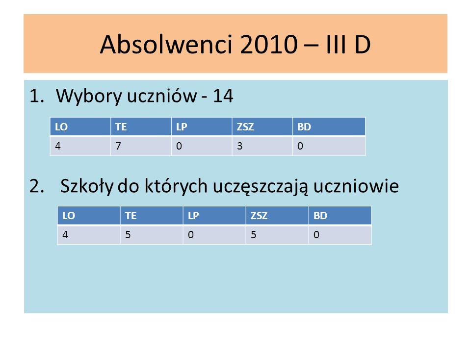 Absolwenci 2010 – III D 1.Wybory uczniów - 14 2. Szkoły do których uczęszczają uczniowie LOTELPZSZBD 47030 LOTELPZSZBD 45050