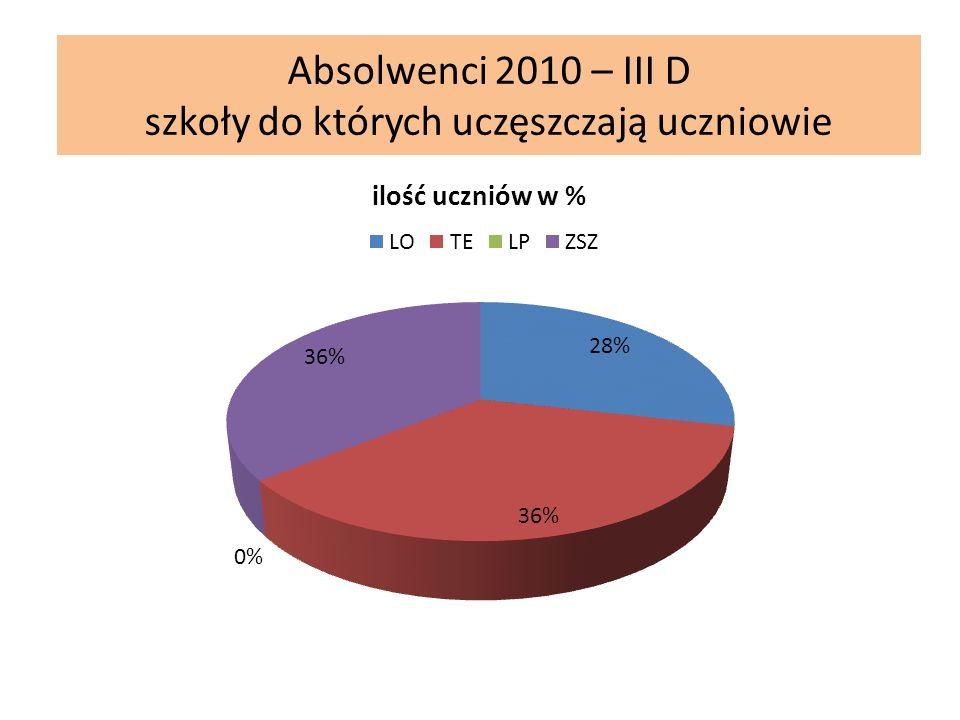 Absolwenci 2010 – III D szkoły do których uczęszczają uczniowie