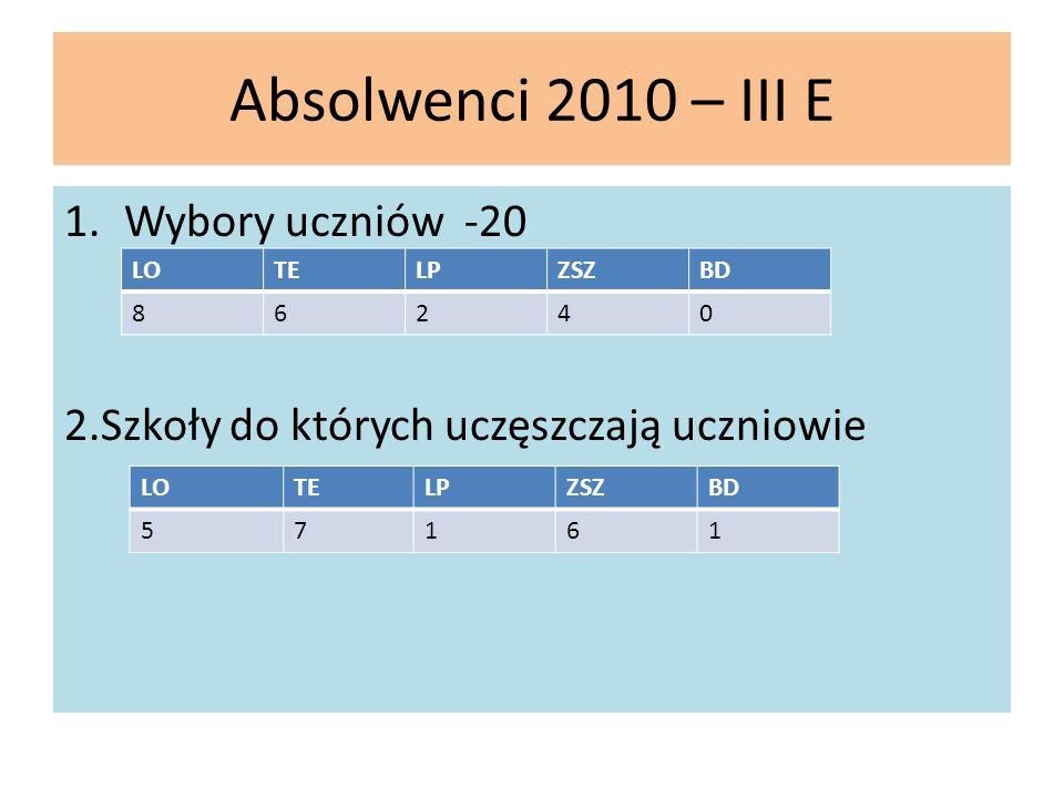 Absolwenci 2010 – III E 1.Wybory uczniów -20 2.Szkoły do których uczęszczają uczniowie LOTELPZSZBD 86240 LOTELPZSZBD 57161