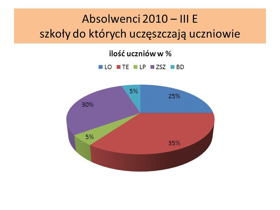 Absolwenci 2010 – III E szkoły do których uczęszczają uczniowie