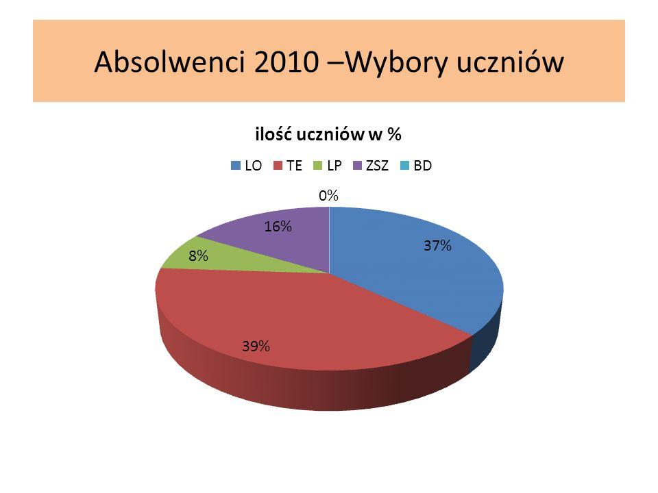 Absolwenci 2010 –Wybory uczniów