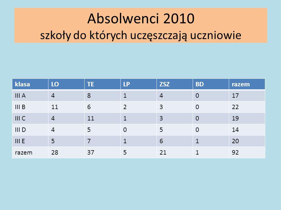 Absolwenci 2010 szkoły do których uczęszczają uczniowie klasaLOTELPZSZBDrazem III A4814017 III B11623022 III C41113019 III D4505014 III E5716120 razem