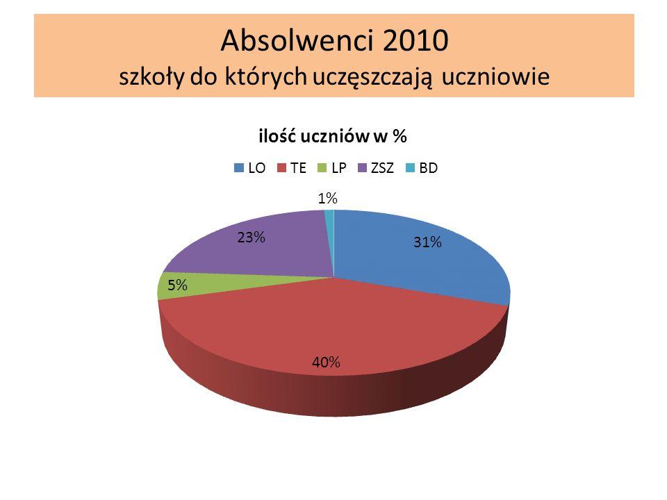 Absolwenci 2010 szkoły do których uczęszczają uczniowie