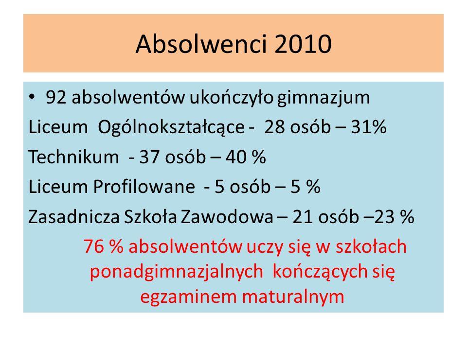 Absolwenci 2010 92 absolwentów ukończyło gimnazjum Liceum Ogólnokształcące - 28 osób – 31% Technikum - 37 osób – 40 % Liceum Profilowane - 5 osób – 5