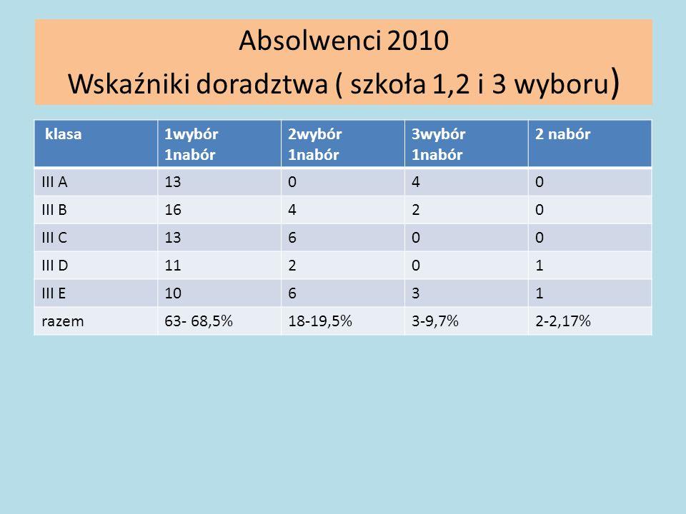 Absolwenci 2010 Wskaźniki doradztwa ( szkoła 1,2 i 3 wyboru ) klasa1wybór 1nabór 2wybór 1nabór 3wybór 1nabór 2 nabór III A13040 III B16420 III C13600