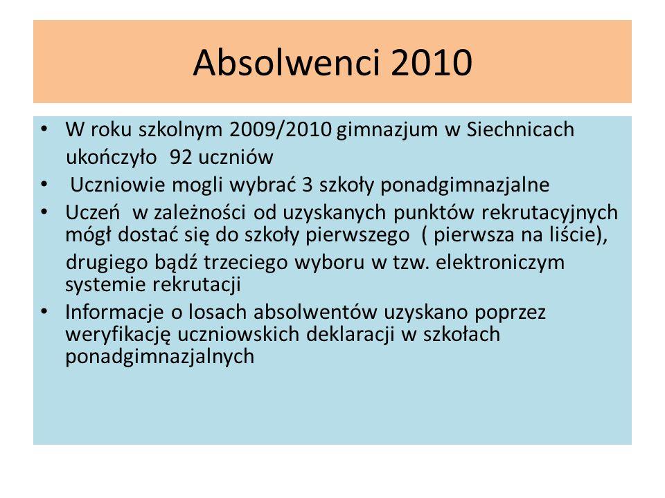 Absolwenci 2010 W roku szkolnym 2009/2010 gimnazjum w Siechnicach ukończyło 92 uczniów Uczniowie mogli wybrać 3 szkoły ponadgimnazjalne Uczeń w zależn