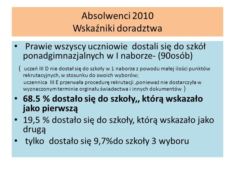 Absolwenci 2010 Wskaźniki doradztwa Prawie wszyscy uczniowie dostali się do szkół ponadgimnazjalnych w I naborze- (90osób) ( uczeń III D nie dostał si