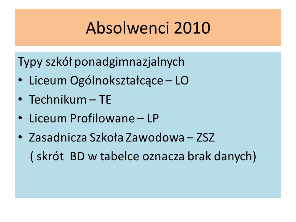 Absolwenci 2010 Typy szkół ponadgimnazjalnych Liceum Ogólnokształcące – LO Technikum – TE Liceum Profilowane – LP Zasadnicza Szkoła Zawodowa – ZSZ ( s