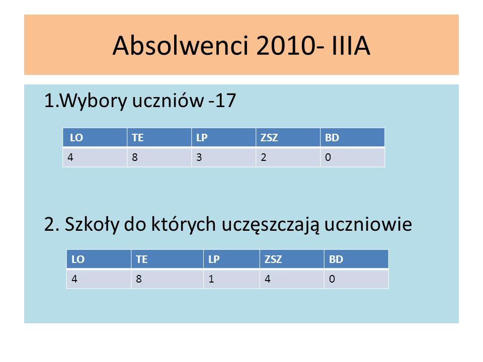 Absolwenci 2010- IIIA 1.Wybory uczniów -17 2. Szkoły do których uczęszczają uczniowie LOTELPZSZBD 48320 LOTELPZSZBD 48140