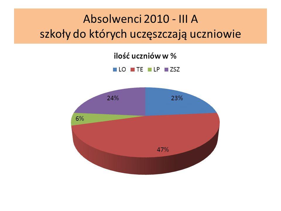 Absolwenci 2010 - III A szkoły do których uczęszczają uczniowie