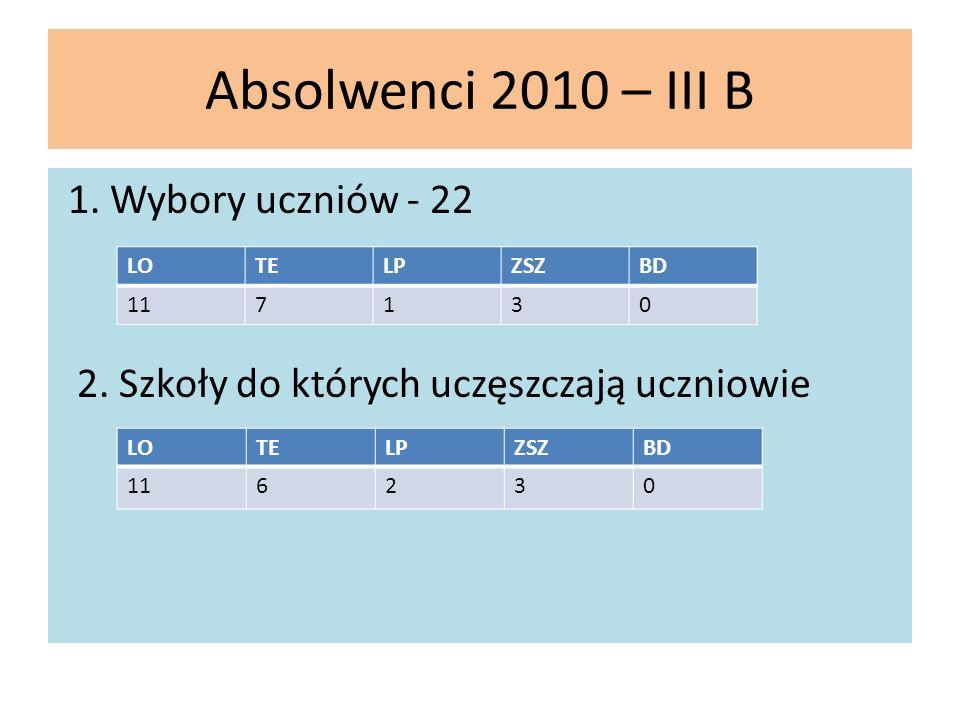 Absolwenci 2010 – III B 1. Wybory uczniów - 22 2. Szkoły do których uczęszczają uczniowie LOTELPZSZBD 117130 LOTELPZSZBD 116230