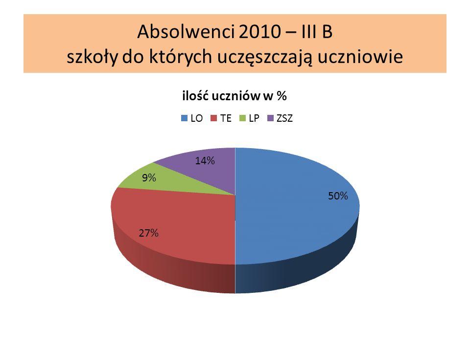 Absolwenci 2010 – III B szkoły do których uczęszczają uczniowie