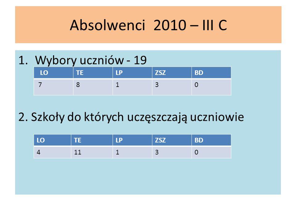 Absolwenci 2010 – III C 1.Wybory uczniów - 19 2. Szkoły do których uczęszczają uczniowie LOTELPZSZBD 78130 LOTELPZSZBD 411130