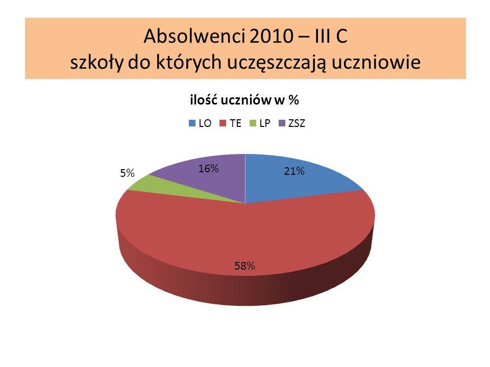 Absolwenci 2010 – III C szkoły do których uczęszczają uczniowie
