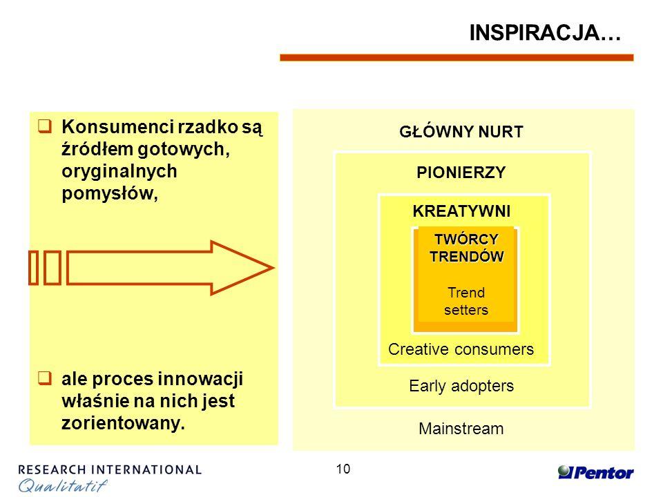 10 INSPIRACJA… Konsumenci rzadko są źródłem gotowych, oryginalnych pomysłów, ale proces innowacji właśnie na nich jest zorientowany.