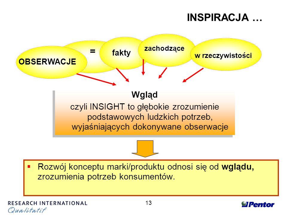 13 Rozwój konceptu marki/produktu odnosi się od wglądu, zrozumienia potrzeb konsumentów.
