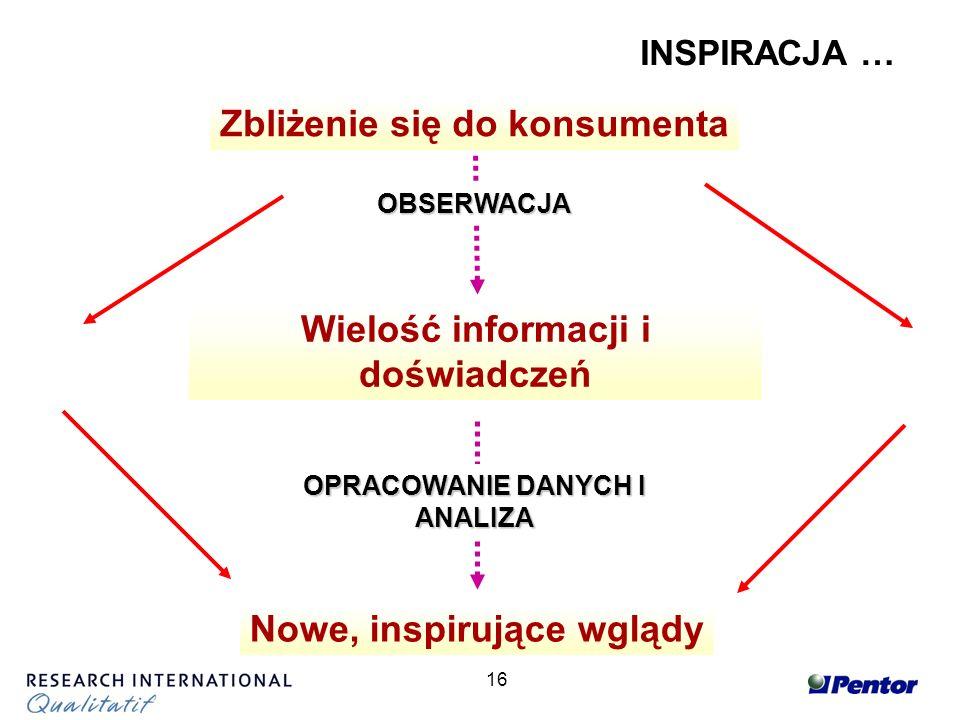 16 Zbliżenie się do konsumenta Wielość informacji i doświadczeń Nowe, inspirujące wglądy OPRACOWANIE DANYCH I ANALIZA OBSERWACJA INSPIRACJA …