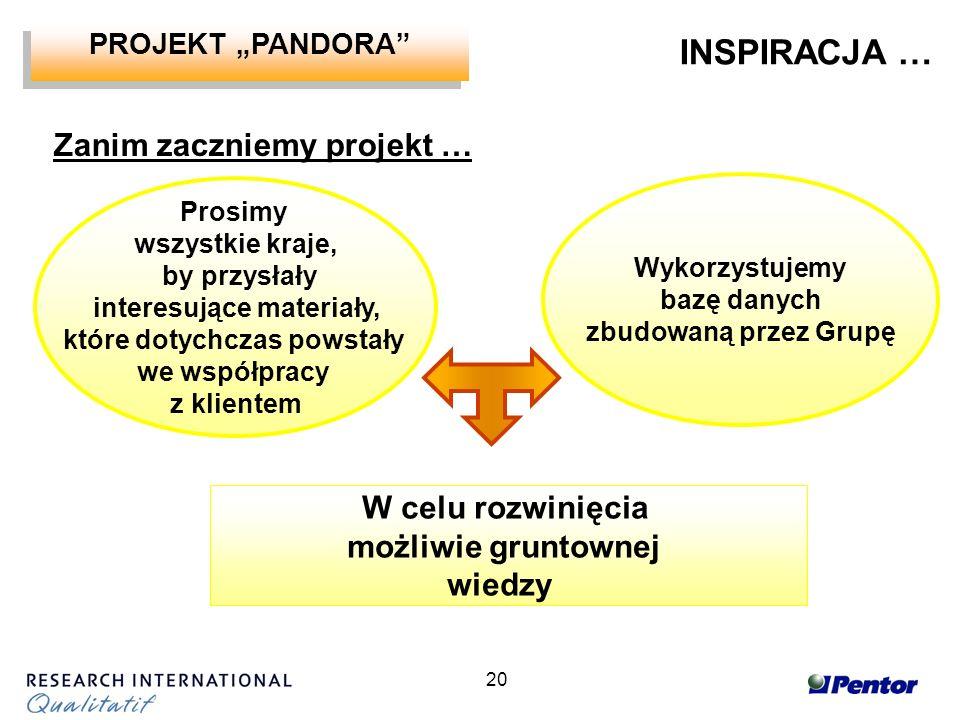 20 Zanim zaczniemy projekt … In each country W celu rozwinięcia możliwie gruntownej wiedzy Prosimy wszystkie kraje, by przysłały interesujące materiały, które dotychczas powstały we współpracy z klientem Wykorzystujemy bazę danych zbudowaną przez Grupę INSPIRACJA … PROJEKT PANDORA